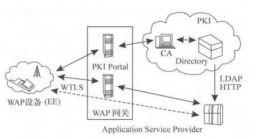 浅析椭圆曲线加密体制(ECC)在WPKI中的应用